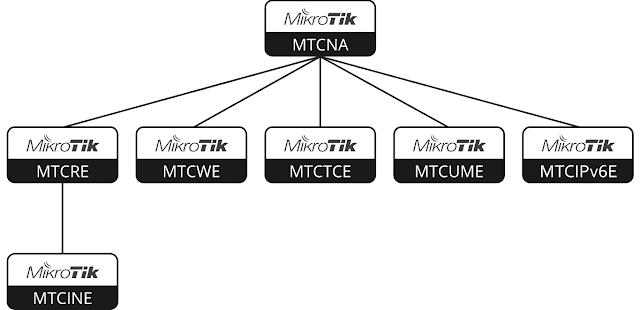 Sejarah MikroTik Sebagai Perusahaan Perangkat Jaringan