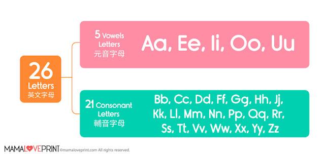 學習元音和輔音  Learning Vowel & Consonant Sounds