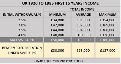 Table Showing First 15 Years Income From Variable Drawdown