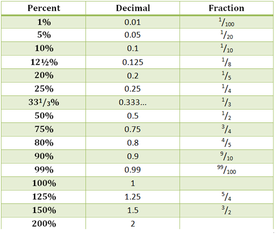 Percentage Formula and Shortcuts