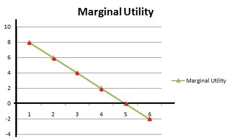 Marginal-utility-diagram