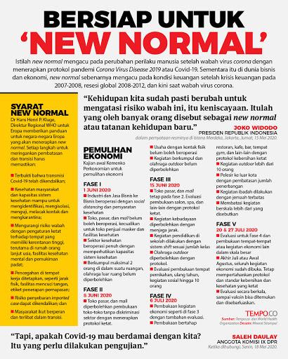 New Normal Itu Seperti Apa?