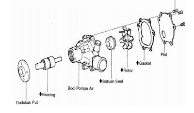 melepas komponen - komponen pompa air sistem pendingin mobil