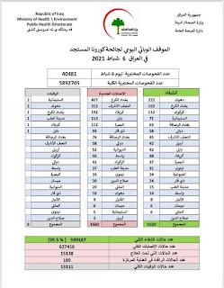 الموقف الوبائي اليومي لجائحة كورونا المستجد في العراق ليوم السبت الموافق 6 شباط ٢٠٢١