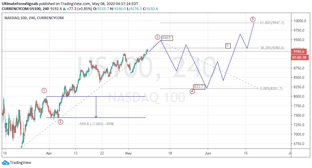 US100 Wave Analysis