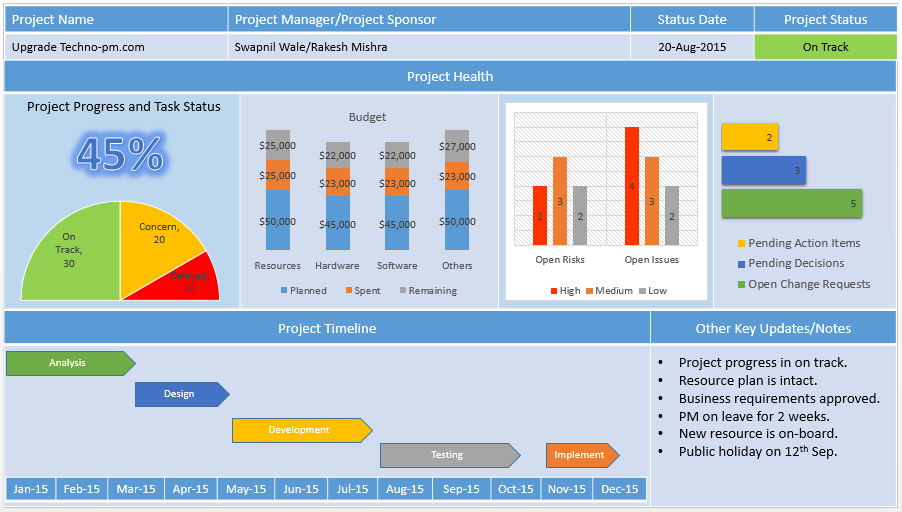 Project management dashboard powerpoint template download for Pmo dashboard template