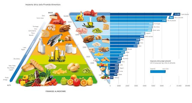 Sostenibilità dei Vari Alimenti