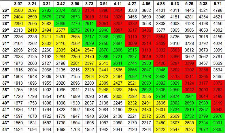 Sprocket Ratio Chart Related Keywords & Suggestions