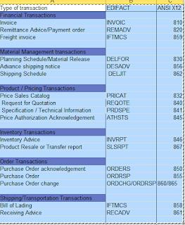 SAP&EDI: Difference between the EDI standards ANSI X12 & EDIFACT