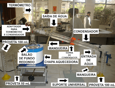 esquema processo destilaçao simples laboratorio