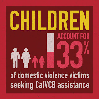 Children account for 33% of domestic violence victims seeking CalVCB assistance.