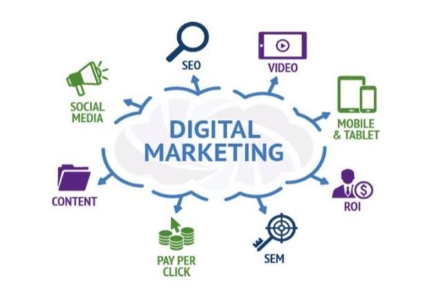 digital marketing grow business organization master marketing
