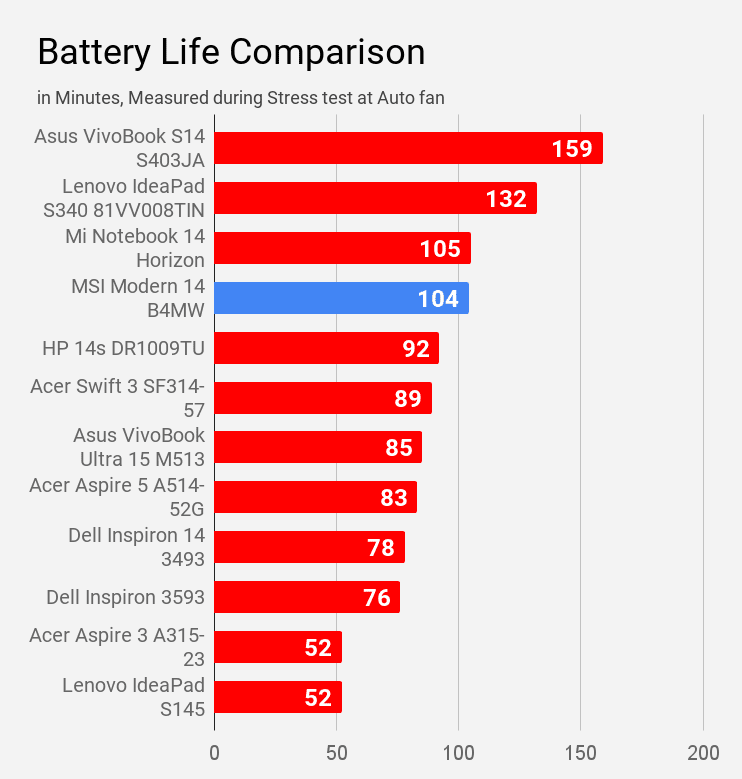 Battery life of MSI Modern 14 B4MW laptop during stress test compared with other laptops.