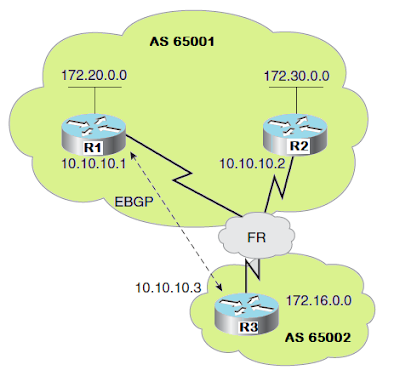 BGP Next-Hop in NBMA, BGP NEXT-HOP IN SHARED NETWORK