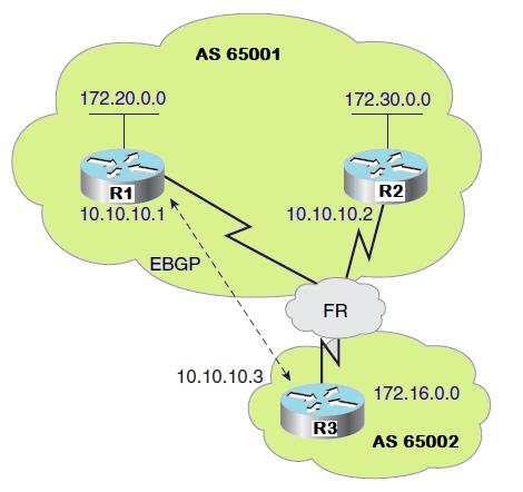 BGP Next-Hop in NBMA