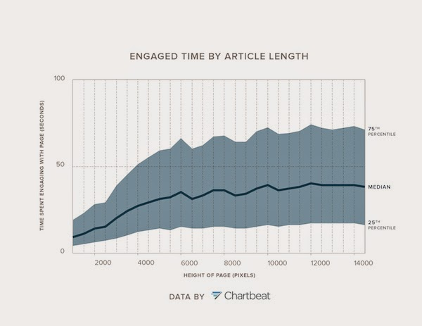 Quality trumps quantity content on new metrics from Chartbeat