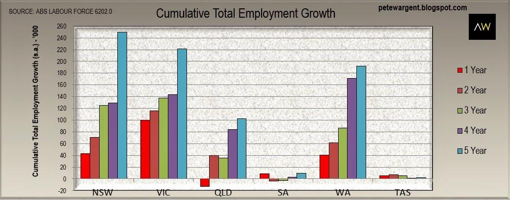 cumulative total employment