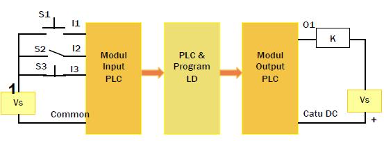 Gambar 11.10a: PLC & Perangkat Antarmuka Kontrol Mesin Press