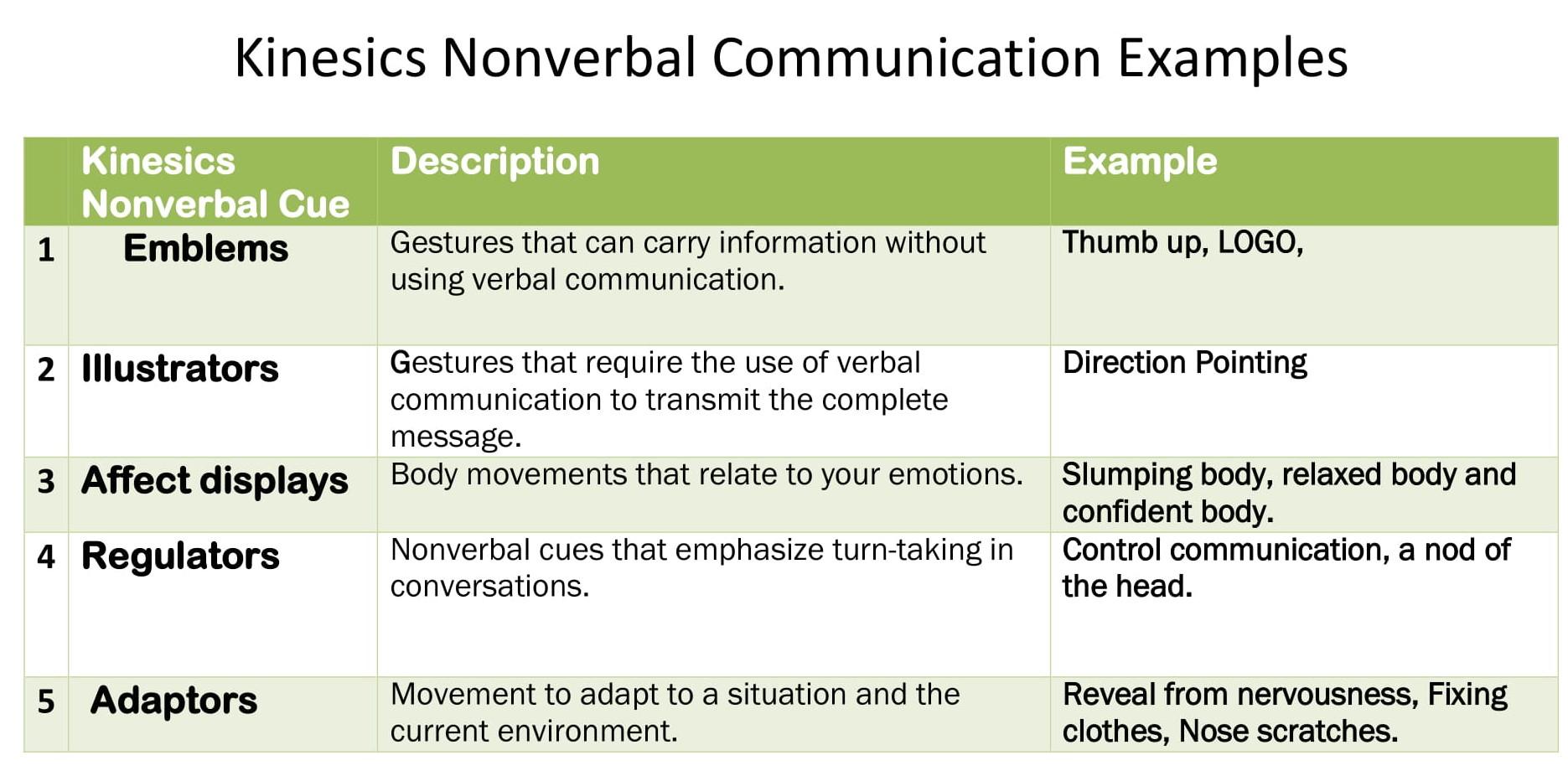 Nonverbal Communication Example - Kinesics Types of Nonverbal Communication