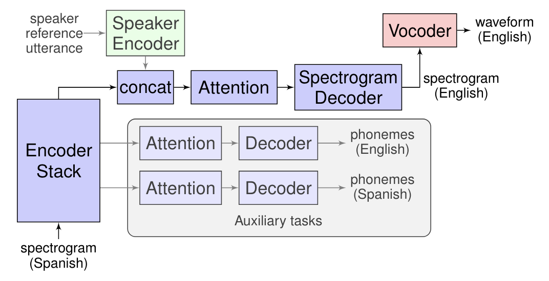 Google Ai Blog Introducing Translatotron An End To End Speech To