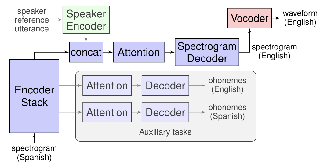 Introducing Translatotron: An End-to-End Speech-to-Speech Translation Model
