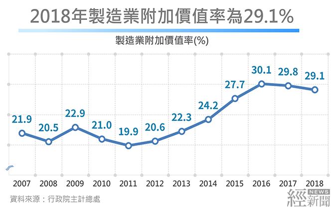 2018年製造業附加價值率為29.1%