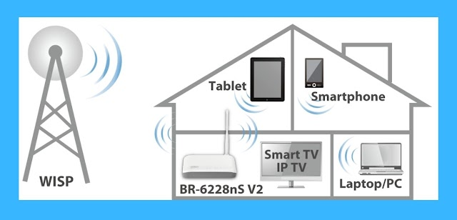 Troubleshooting Steps For Smart WiFi Router Not Connecting To Internet