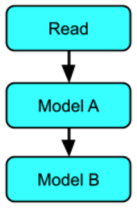 sequential pattern sending data to one or more models in sequence, with the output from each model chaining to the next model.