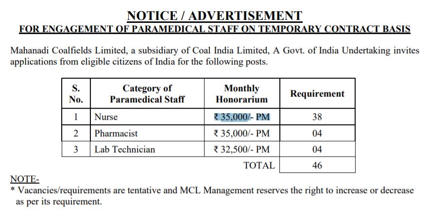 Mahanadi Coalfields Limited (MCL) Nurse, Pharmacist, Lab Technician Vacancy |  10+2 | ₹ 35,000/- PM Salary