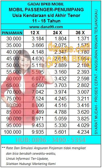 Radana Finance4, Daftar Harga
