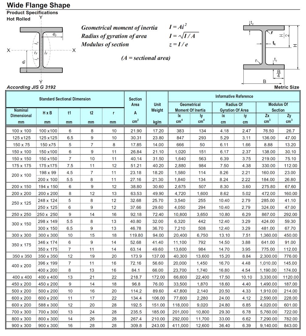 Cara Menghitung Volume Besi H beam - Dalam Konstruksi ...
