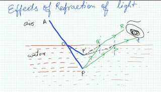 Effects of Refraction of Light Physics Class 10