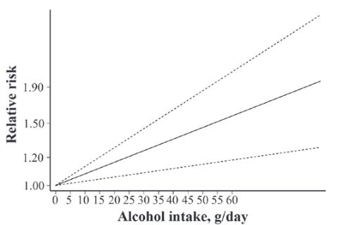 図:アルコールとくも膜下出血