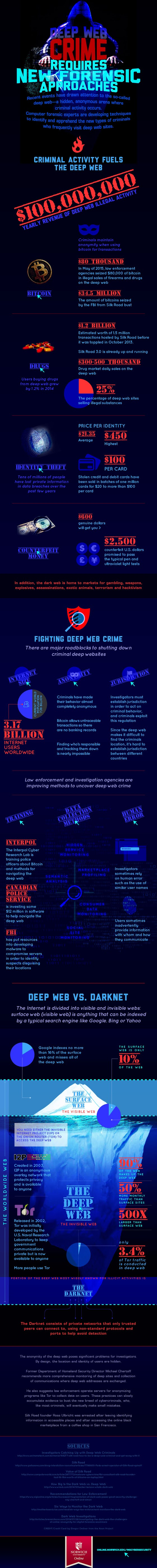Deep Web Crime Requires New Forensic Approaches #infographic