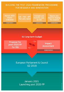 Construir el programa marco posterior a 2020 para la Investigación y la Innovación