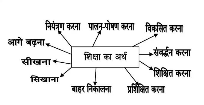 शिक्षा का अर्थ ( shiksha ka arth ) शिक्षा की अवधारणा (Concept of education)