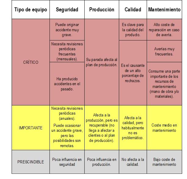 Análisis de criticidad, Garrido S. 2003 1