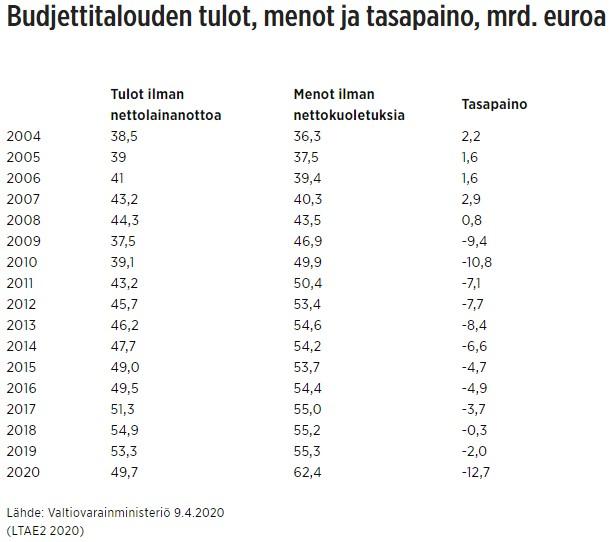 Valtion budjetin tasapaino 2004-2020