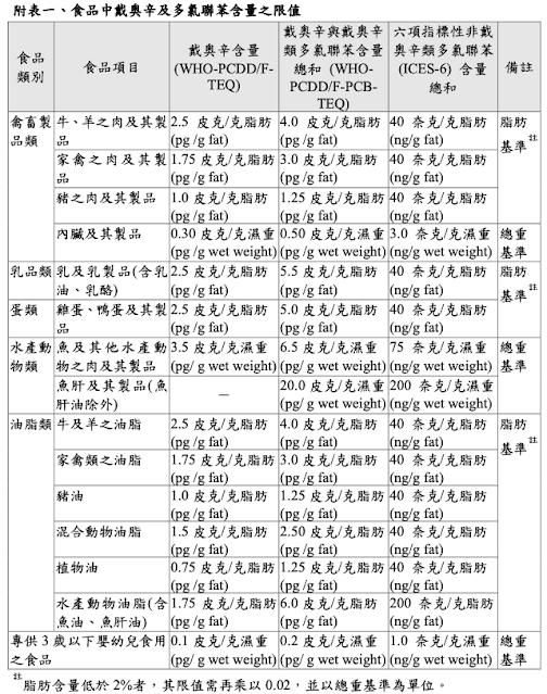 台灣營養師Vivian【法規懶人包】食品含戴奧辛及多氯聯苯處理規範