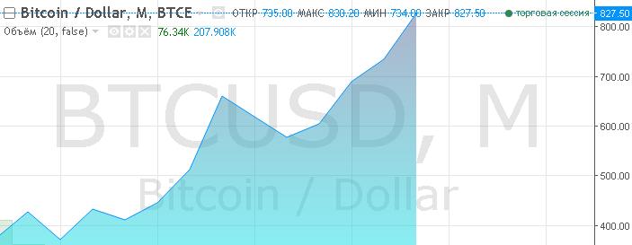 Курс биткоина начал бешено расти. За пару дней подскочил аж на 50 долларов и составляет на момент написания этой статьи 51440,5 рублей или 842,34 долларов