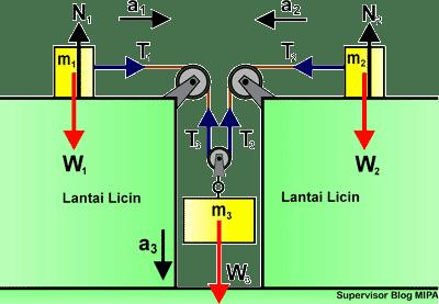 Rumus Percepatan dan Tegangan Tali pada Sistem 3 katrol (tetap dan bebas) di bidang datar licin