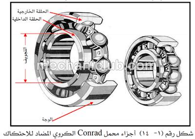 كتاب صيانة العناصر الميكانيكية في السيارة PDF