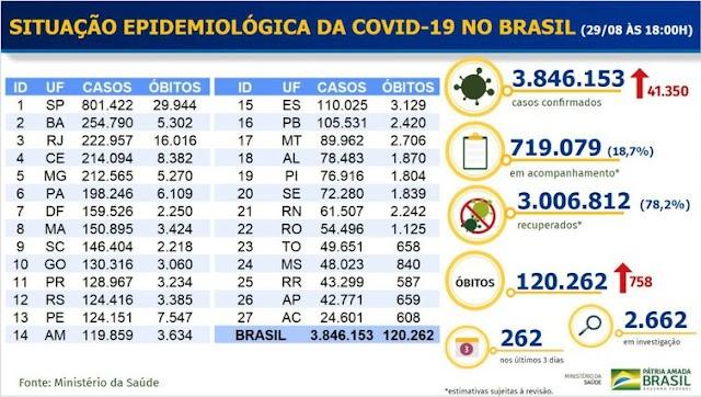 COVID-19: BRASIL TEM 3 MILHÕES DE RECUPERADOS E 120 MIL MORTES
