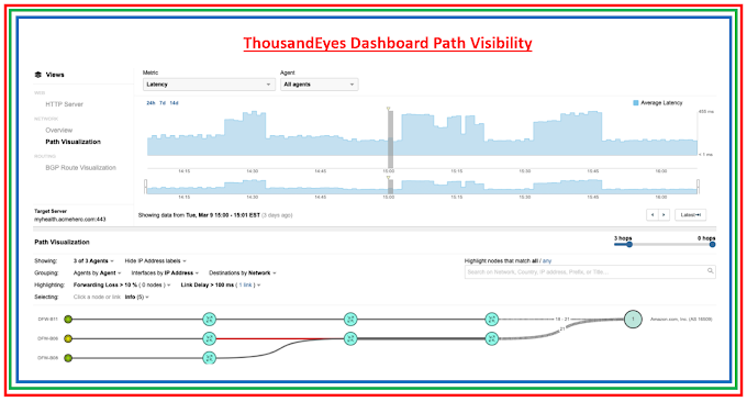 Cisco Catalyst 9000 switches integrated with ThousandEyes for network visibility
