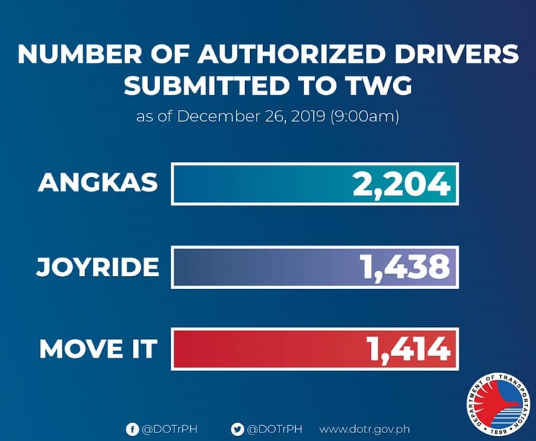 DOTr Reveals Actual Number of Authorized Drivers Submitted by Angkas, Joy Ride and MoveIt