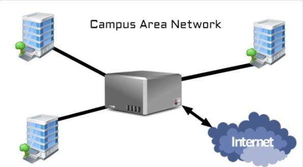 campus-area-network-corporatr-area-network-wizstudy