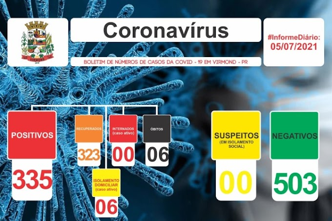 Covid-19: Virmond tem 6 casos ativos nesta segunda-feira