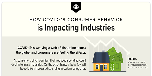 How COVID-19 Customer behavior affects industries #infographic