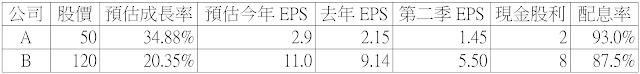 成長股CP值比較法