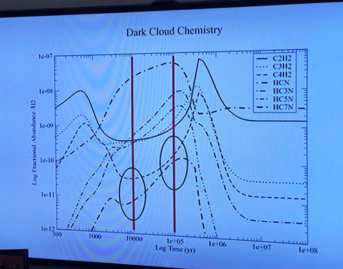 Given the rates of molecular transformations, the age of dark clouds can be estimated (Source: The Teaching Company)